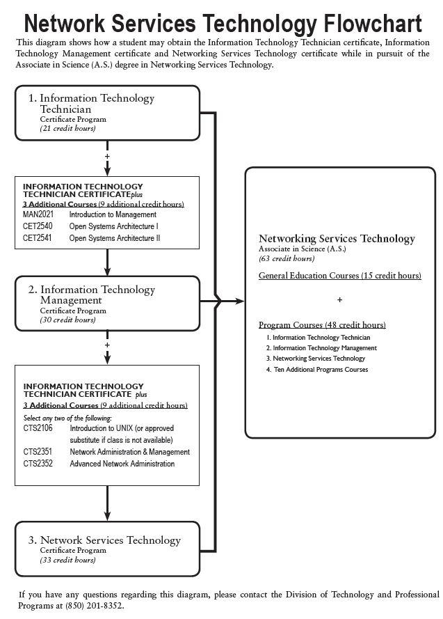 Program: Information Technology Technician Certificate (6333 ...